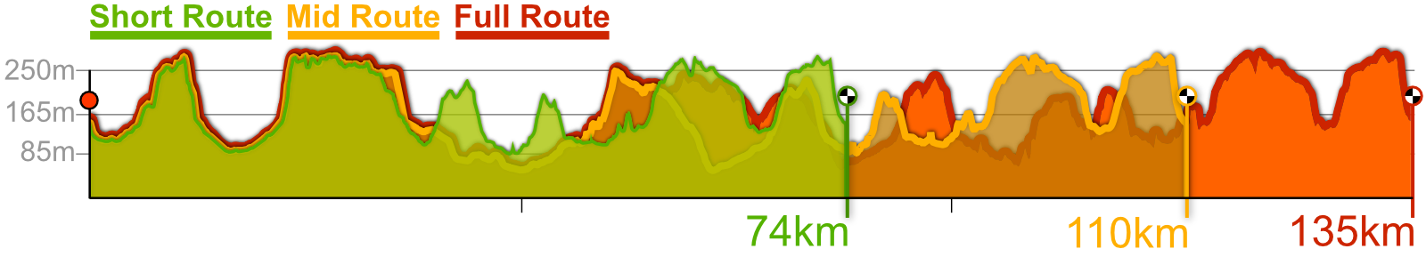 St Georges sportive route profiles