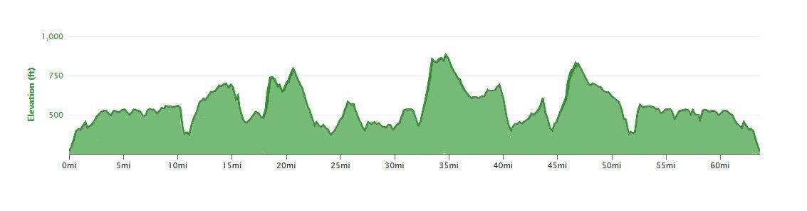 Harp Hilly Hundred 100km Route Profile